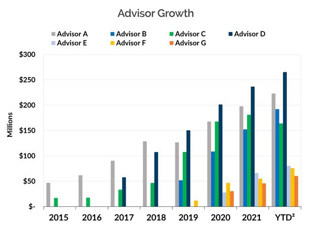 Advisor-Growth450